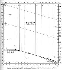 pourbaix diagram aluminium