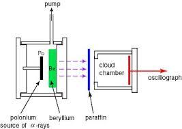 chadwick neutron