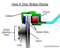 disk brakes bikes