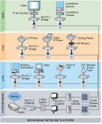 plc networks