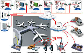 airport security system