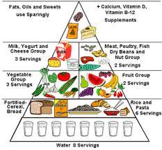 grow foods