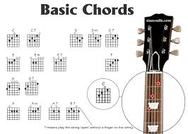chords for the guitar