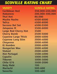 hottest pepper chart