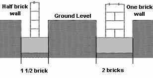 half brick wall