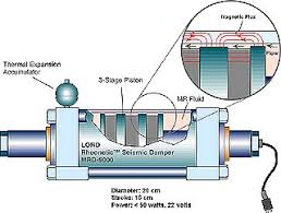 magnetic dampers