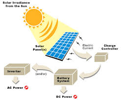solar panels how it works
