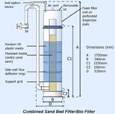 biosand filtration
