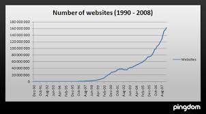 graph websites