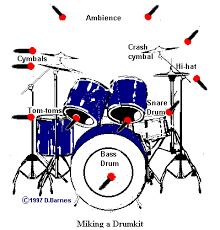 drum kit micing