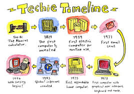 history of computer timelines