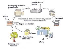 production of paper