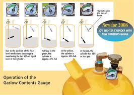 float gauges