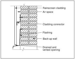 solid brick walls