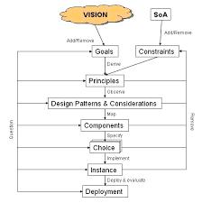 design process architecture