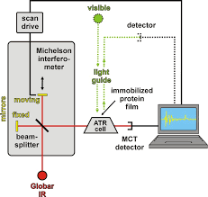 fourier transform infrared spectrometer