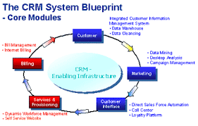crm value chain
