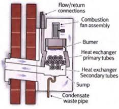 condensate boiler