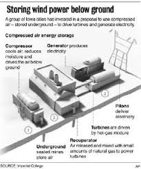 compressed air technology