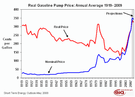 2009 gas prices