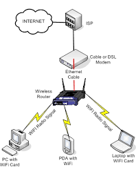 configuring home network