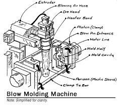 blow mold machine