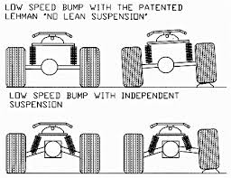 independent suspension
