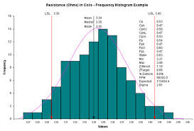 histogram frequency