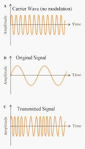 fm radio wave