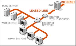 leased line diagram
