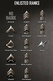 all military ranks