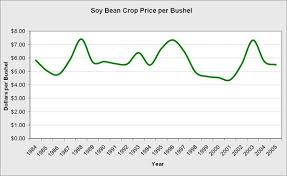 soy price