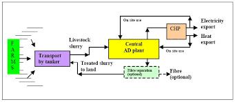 anaerobic digestion plants