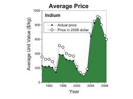 indium price