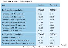 demographic table