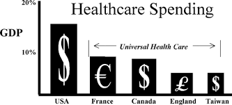 no universal healthcare