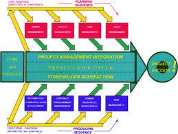 management modeling