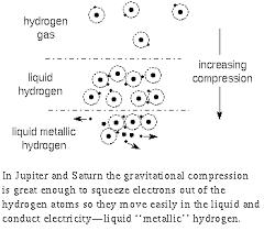 magnet dynamo
