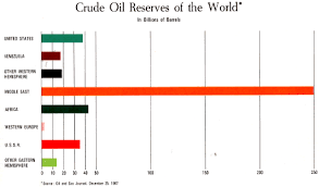 middle east oil industry