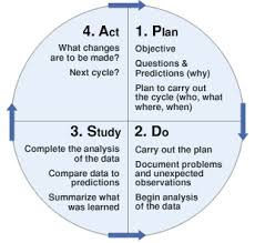process improvement models