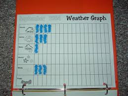 blank weather graph