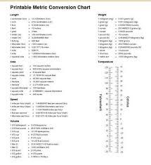 metric conversions charts