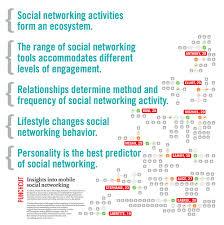 mobile social network