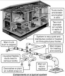 central airconditioning systems