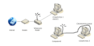 computer internet connection