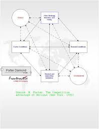 diamond framework