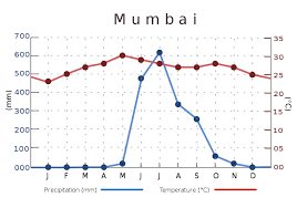 india temperature chart