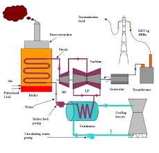 coal fired generators