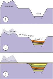 landscape erosion