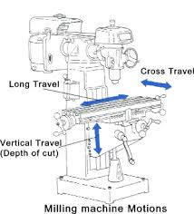 mills machines